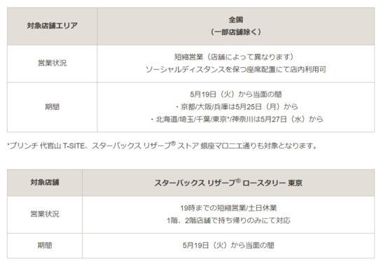 20200526star1 544x373 - スターバックス/首都圏・近畿・北海道で「店内客席」利用再開