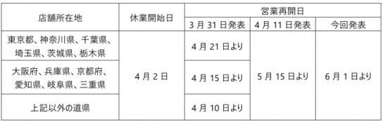 塚田農場・四十八漁場など6月1日から営業再開