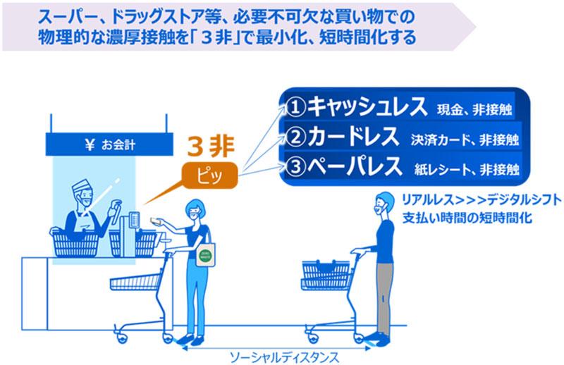 20200529tec - 東芝テック/新型コロナ「電子レシート」月額利用料6月1日から無償化
