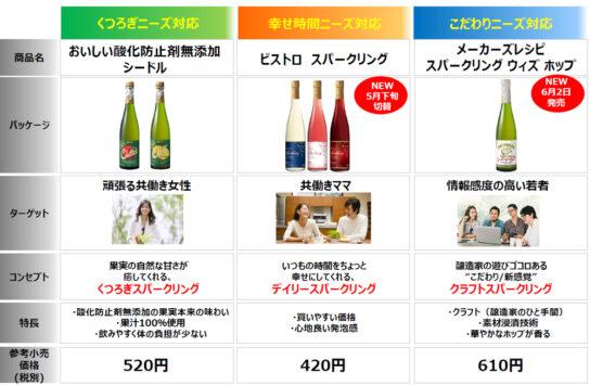 ワイン市場の間口拡大目指す