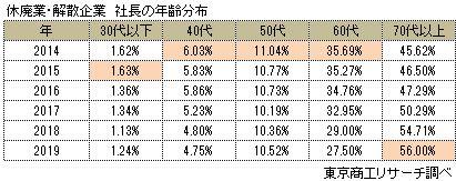 休廃業・解散した企業の社長の年齢分布