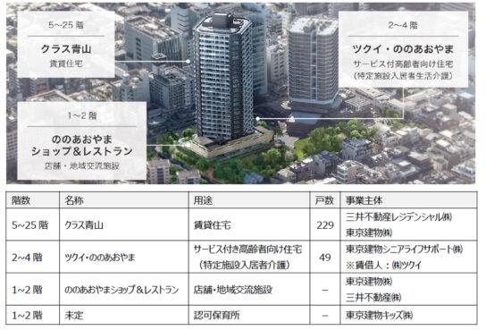 賃貸マンション、サ高住、商業施設、保育所、地域交流施設などで構成
