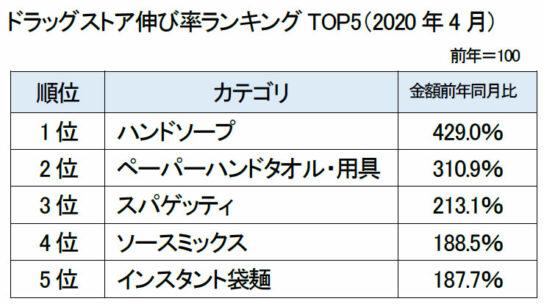 ドラッグストア伸び率ランキングTOP5(2020年4月)