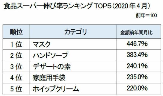 食品スーパー伸び率ランキングTOP5(2020年4月)