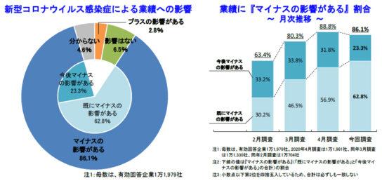 20200602teikoku 544x258 - 新型コロナウイルス/「既にマイナスの影響がある」企業が6割超