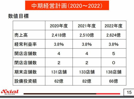 中期経営計画(2020~2022)