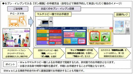 20200608hoken 544x304 - セブンイレブン/マルチコピー機でガン保険の販売開始