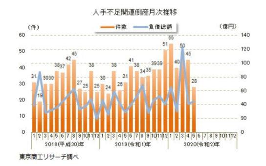 20200610tosho1 544x340 - 人手不足倒産/5月28件で9カ月ぶりに減少「後継者難」目立つ