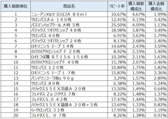シップ・消炎薬2020年3月~5月ランキング(購入個数順)