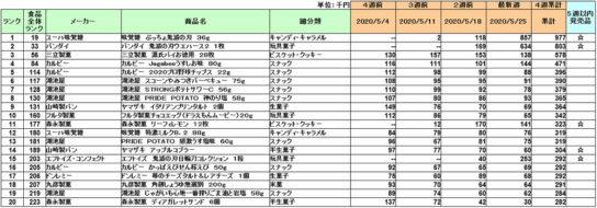 20200612kashi 544x190 - お菓子/5月1位は味覚糖「ぷっちょ鬼滅の刃」