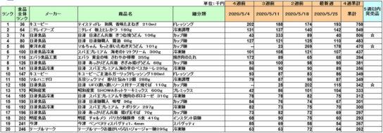 20200615grocery 544x190 - 加工食品/5月はキユーピー「テイスティードレッシング和風」が1位