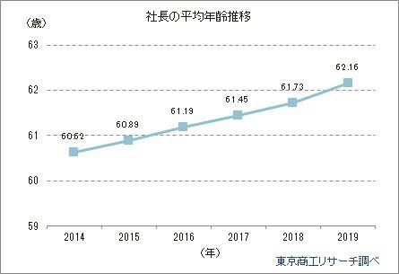 社長の平均年齢推移