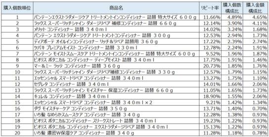コンディショナー2020年3月~5月ランキング(購入個数順)