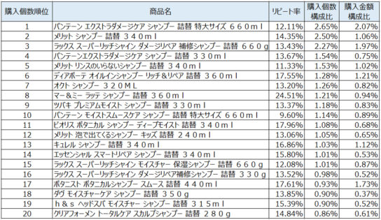 シャンプー2020年3月~5月ランキング(購入個数順)