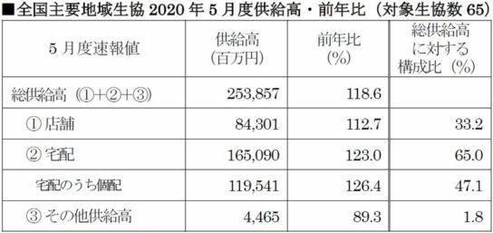 全国主要地域生協2020年5月度供給高・前年比