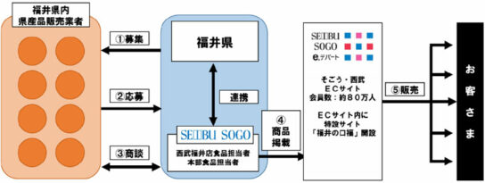20200629sogo 544x205 - そごう・西武/ECサイトで福井県産品販売を拡大