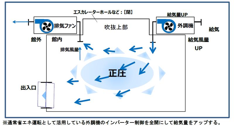 イオン防疫プロトコル