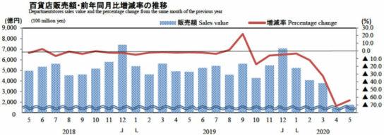 20200630meti1 544x192 - 経産省/5月商業動態統計「販売額」百貨店64.1%減、スーパー6.9%増