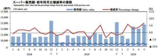 スーパー販売額・前年同月比増減率の推移