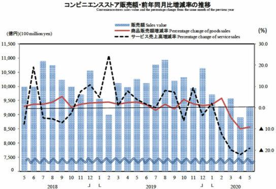 20200630meti3 544x373 - 経産省/5月商業動態統計「販売額」百貨店64.1%減、スーパー6.9%増