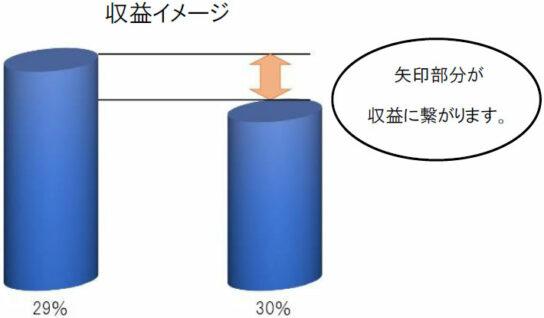 原価率インセンティブのイメージ