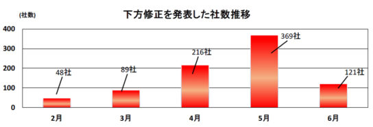 20200702teikoku 544x186 - 新型コロナウイルス/上場企業の業績修正843社、小売94社に