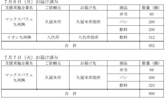 九州全域での豪雨に対し支援物資提供