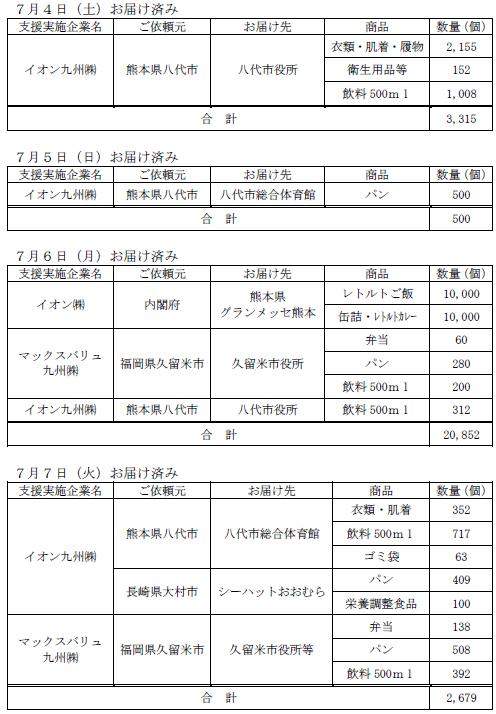 7月4日~7日までの支援物資