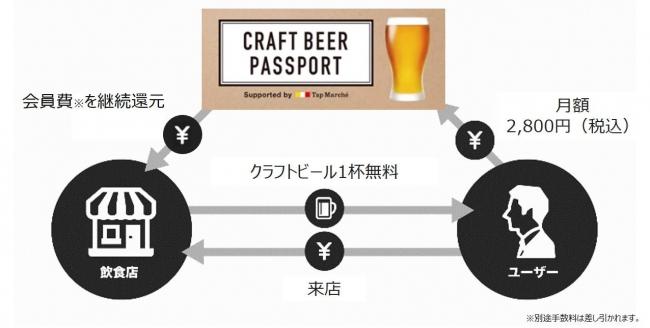 「クラフトビール」のサブスクリプション