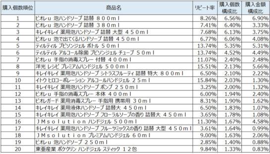 ハンドソープ2020年4月~6月ランキング(購入個数順)