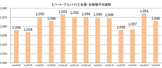 20200710syuhu1 544x228 - 主婦求人の平均時給/6月はパート・アルバイト1046円、派遣1362円