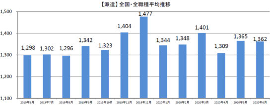20200710syuhu2 544x213 - 主婦求人の平均時給/6月はパート・アルバイト1046円、派遣1362円