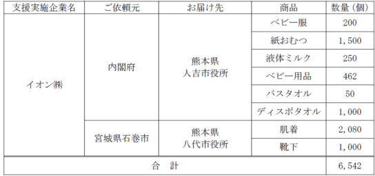 20200715aeon1 544x256 - イオン/7月豪雨で熊本にベビー用品、肌着など支援
