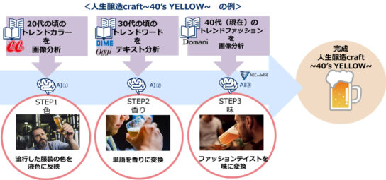 「色・香り・味」の3ステップを数値化