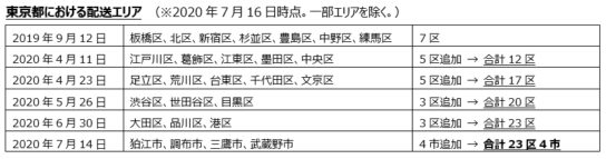 20200716ama3 544x143 - ライフ/アマゾンの「生鮮・惣菜配送プライムナウ」大阪で開始