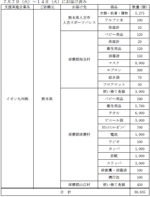 熊本県からの要請物資