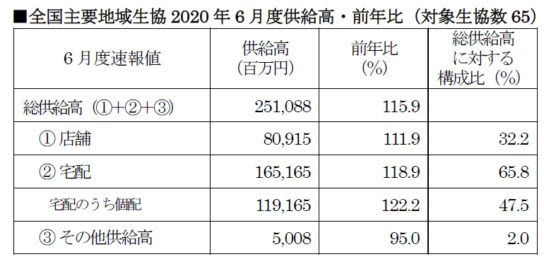 全国主要地域生協2020年6月度供給高・前年比