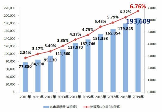 20200722ec 544x377 - 国内EC市場/2019年は7.65%増の19兆4000億円
