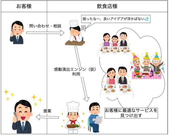 20200722saisyunkan 544x436 - 再春館/飲食の来店客に感動体験提供「感動演出エンジンemo(仮称)」