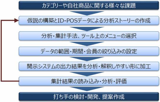 ID-POSデータを活用した課題解決ステップ