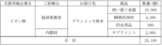 20200728aeonkyusyu 544x157 - イオン/7月豪雨で熊本に使い捨て食器、防虫用品、サプリなど支援