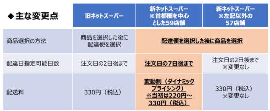 20200728ito2 544x224 - イトーヨーカドー/「ネットスーパー」大幅刷新、変動制配送料を導入