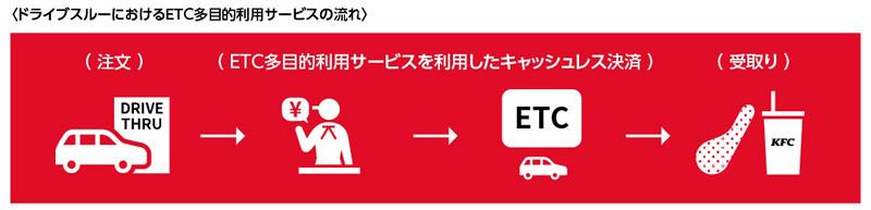 20200729kfc1 - 日本KFC/ETC多目的利用サービスの試行運用に参加