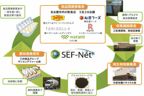 20200804sef 544x366 - 丸亀製麺、ワタミなど/名古屋市で「食品リサイクルループ」認定を取得