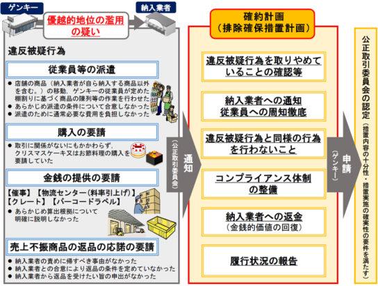 20200806kotori 544x412 - 公取委/納入業者への返金などゲンキー「確約計画」認定