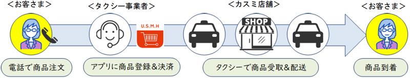 20200817tukuba - カスミ/つくば市と「タクシー買い物代行支援事業」開始
