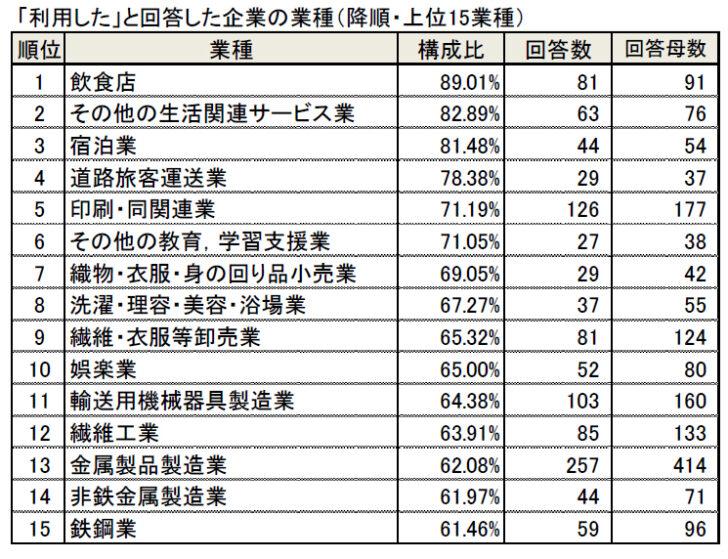資金繰り支援策を「利用した」トップ15業種