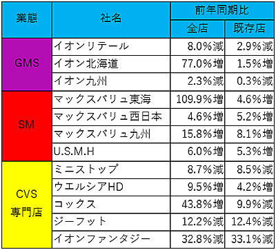 主な連結各社の月次売上高前期比伸び率一覧