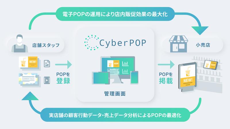 小売向け「デジタルPOP」