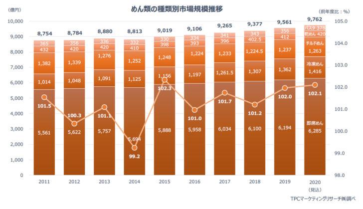 麺類市場の規模推移